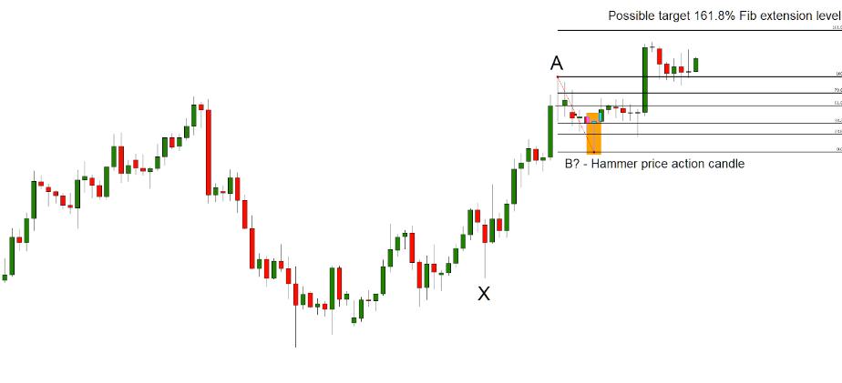 Fibonacci mata uang kurs tengah sistem perdagangan
