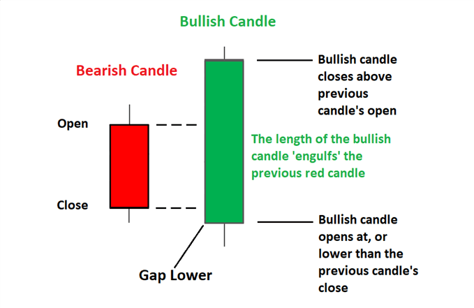 OT Blog Candlestick 3