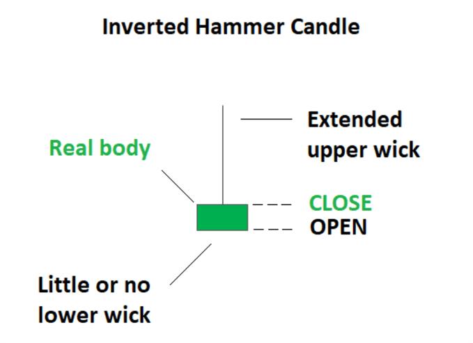 OT Blog Candlesticks 5