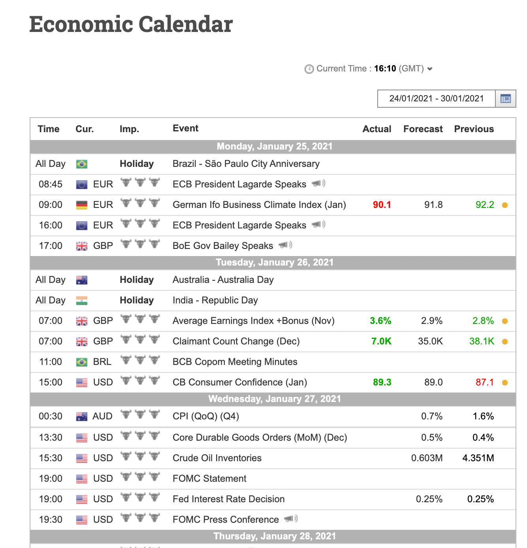 OT Economic Calendar