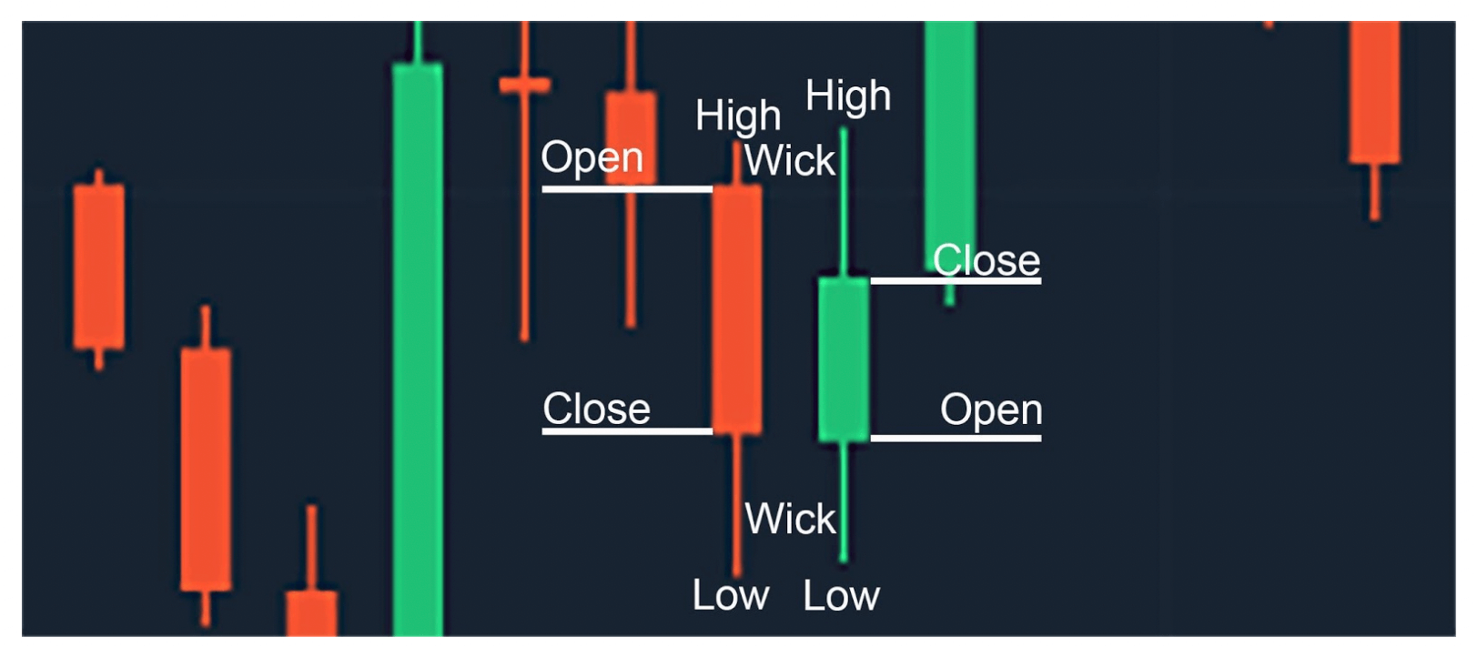 Olymp Trade Candlestick 2
