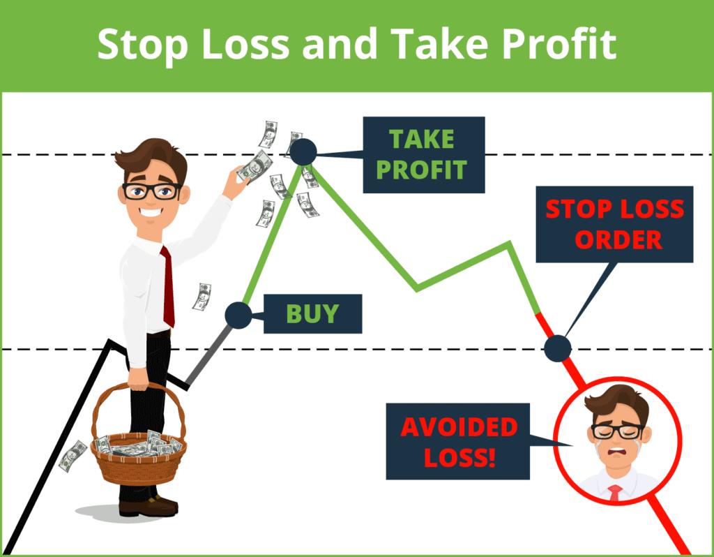 Stop Loss Take Profit